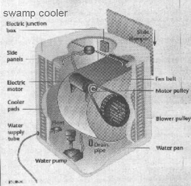 swampcooler